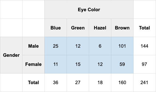 A 2x4 contingency table showing a breakdown between gender (male/female) and eye color (blue/green/hazel/brown). Numbers in each cell indicate the number of each gender with that particular eye color. Totals across the bottom and top indicate totals for that column or row respectively.