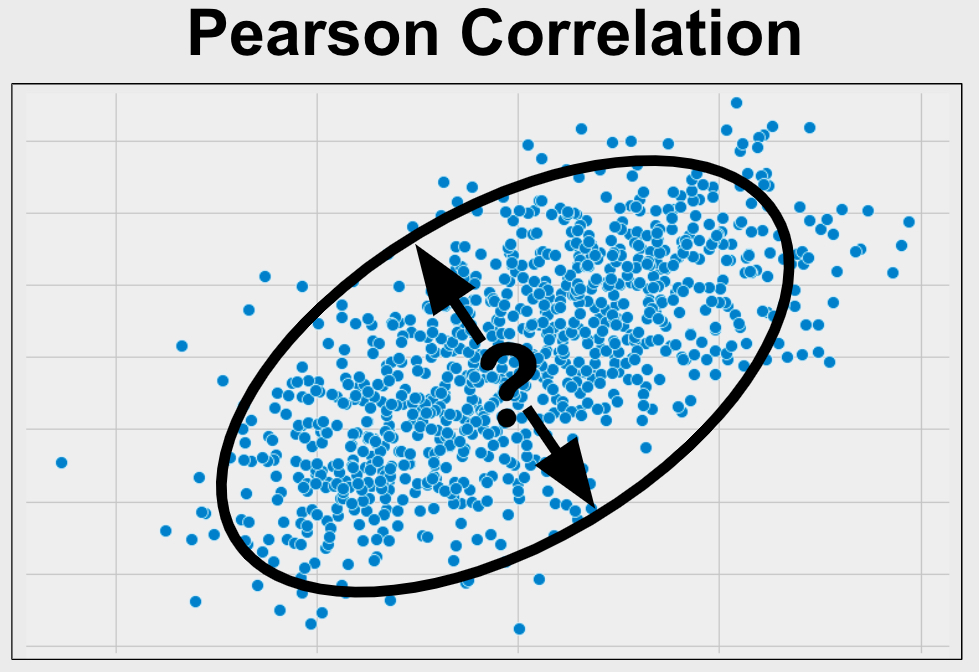 Pearson Correlation is used to understand the strength of the relationship between two variables. Your variables of interest should be continuous, be normally distributed, and be outlier free. In addition, your variables should have a similar spread across their individual ranges.