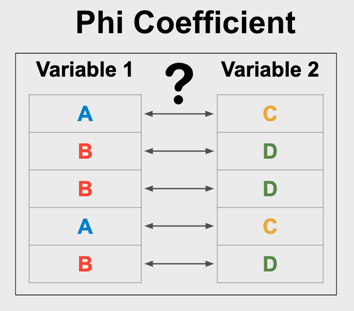 The Phi Coefficient can be used to determine the strength of the relationship between two binary variables.