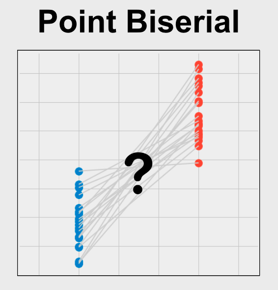 Point Biserial Correlation measures the strength of the association between two variables when one variable is binary and one is continuous.