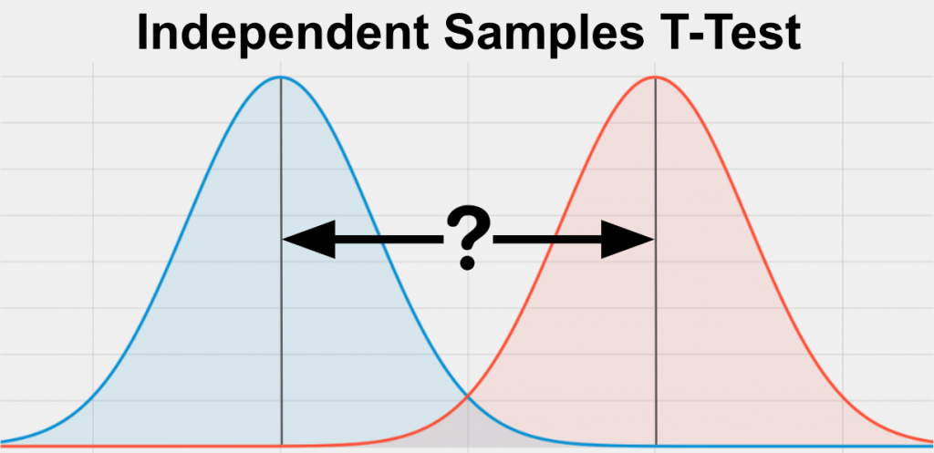 An independent samples t-test  is a statistical test comparing a bell shaped, normal distribution mean on the left, with a bell shaped, normal distribution and mean on the right.