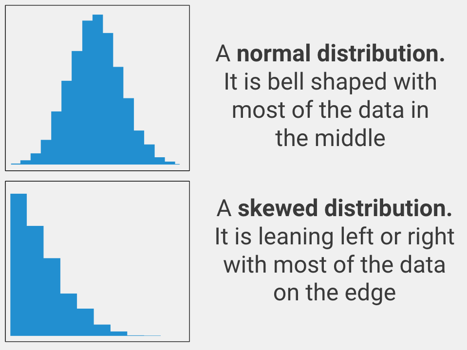 A normal distribution is bell shaped with most of the data in the middle as seen on the top of this image. A skewed distribution is leaning left or right with most of the data on the edge as seen on the bottom of this image.