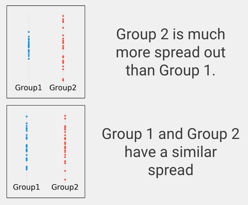 There are two group comparisons. The top group comparison is comparing group 1, with points fairly close together on a vertical line, with group2, with points spread out along the entire line. In this case, group 2 is much more spread out than group 1. On the bottom, both groups have points spread out across the entire vertical line, showing they have a similar spread.