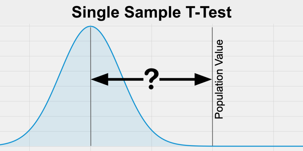A Single Sample T-Test  is a statistical test comparing a bell shaped, normal distribution mean on the left, with a population mean on the right.