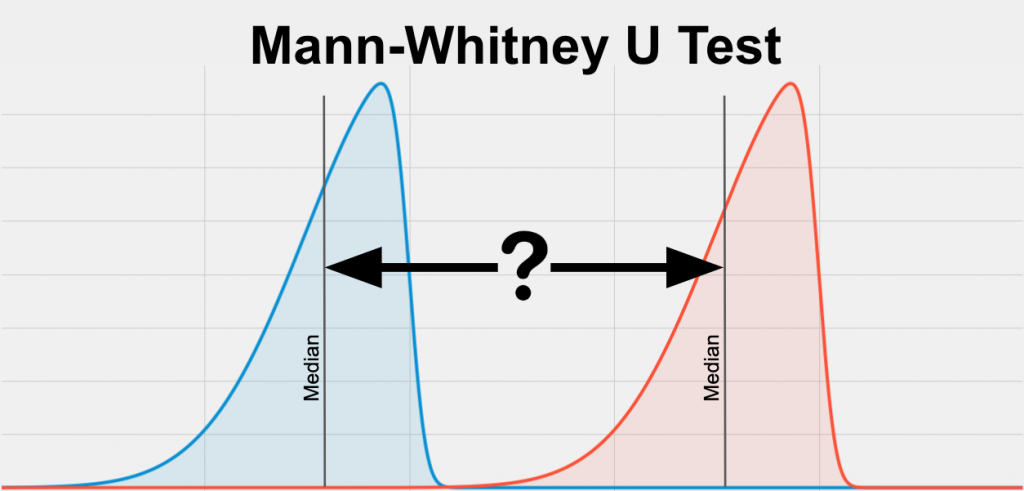 The Mann-Whitney U Test compares two different groups on your variable of interest (dependent variable) when your variable of interest is skewed. This means your data is leaning right or left, with most of the data on the edge rather than in the center. This image compares the skewed blue distribution on the left (the median is shown with a vertical line) to the red distribution on the right (the median is also shown with a vertical line).