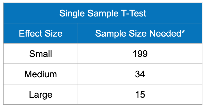 The sample size needed in order to have statistically significant results for a single sample t-test. For a small effect size, 199 participants are needed, for a medium effect size, 34 participants are needed, and for a large effect size, 15 participants are needed.