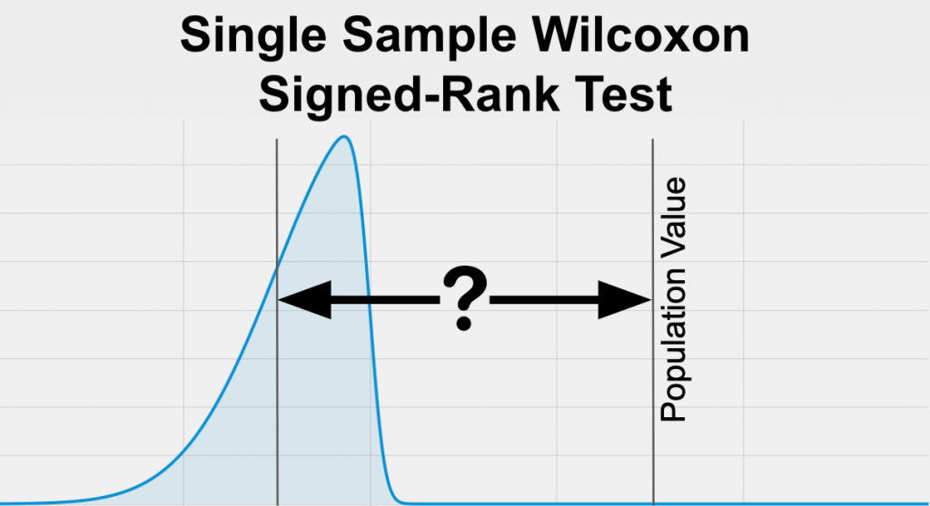 The Single Sample Wilcoxon Signed-Rank Test (the non-parametric one sample t-test) is used to determine if your sample is different than the population value when your variable of interest is skewed.