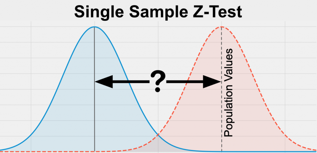 A Single Sample Z-Test is a statistical test to determine if one group is significantly different from a known population value on your variable of interest