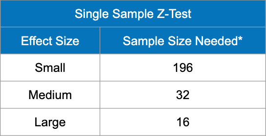 Sample size requirements for a single sample z-test to detect a statistically significant effect. For a small effect size, you need 196 total. For a medium effect size, you need 32 total. For a large effect size, you need 16 total.