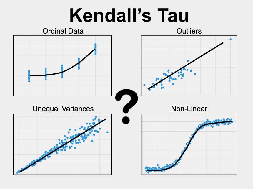 Kendall's Tau measures the relationship between two variables when one or more of the variables is ordinal, non-linear, skewed, or has outliers.
