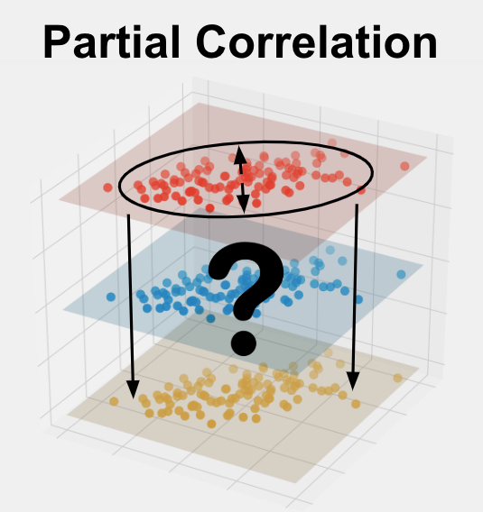 Partial Correlation is a way to measure the relationship between two variables while accounting for the effect(s) of one or more other variables.