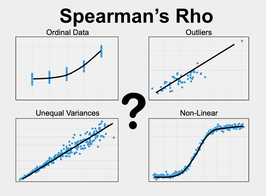 Spearman's Rho measures the relationship between two variables when one or more of the variables is ordinal, non-linear, skewed, or has outliers.