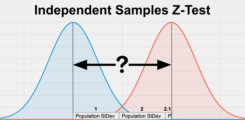 An independent samples z-test  is a statistical test comparing a bell shaped, normal distribution mean on the left, with a bell shaped, normal distribution and mean on the right. The distance between their means is measured by the population standard deviation (or variance), a metric indicating how spread out the variable is.