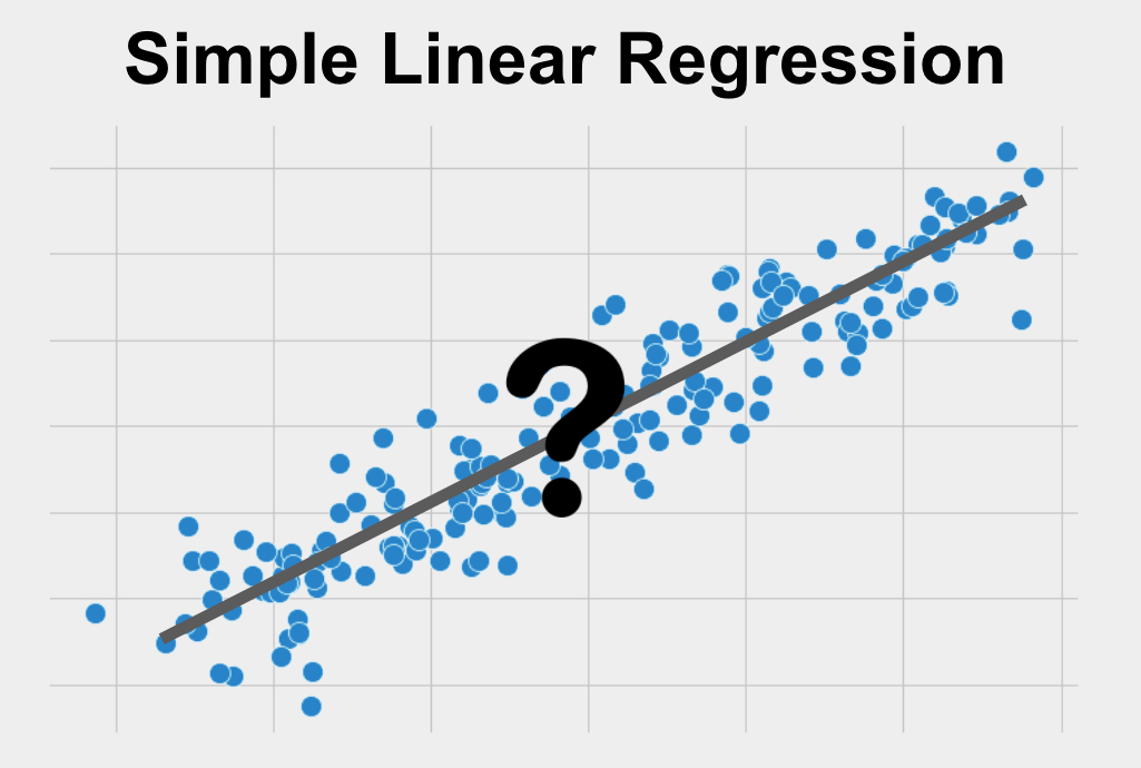 Simple Linear Regression is a method used for predicting one continuous variable using one other variable or for understanding the numerical relationship between then.
