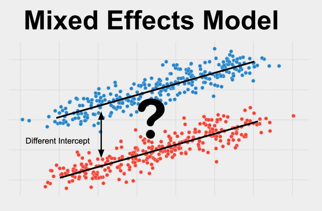 A mixed effects model is used for determining the effects of one or more independent variables on a dependent variable when there are repeated measures from the same unit of observation.