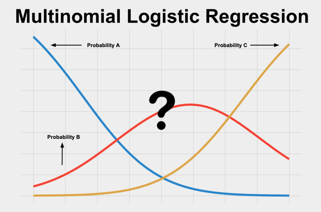 Multinomial Logistic Regression is a statistical test used to predict a single categorical variable using one or more other variables.