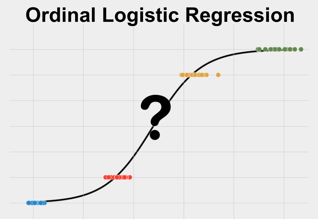 Ordinal Logistic Regression is a statistical test used to predict a single ordered categorical variable using one or more other variables.