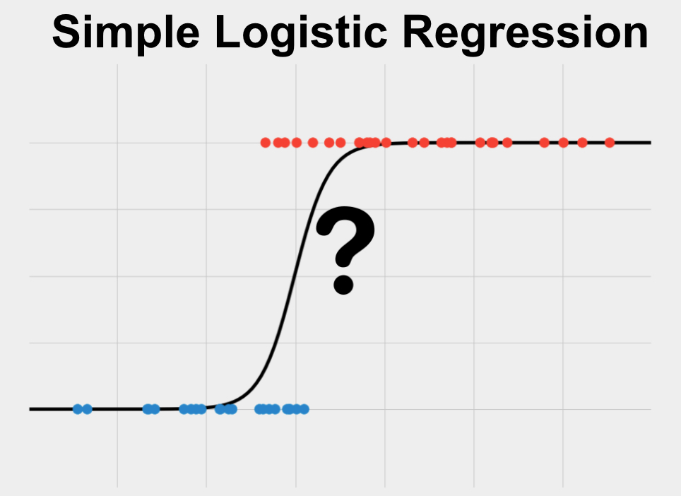 Simple Logistic Regression is a statistical method used to predict a single binary variable using one other continuous variable.