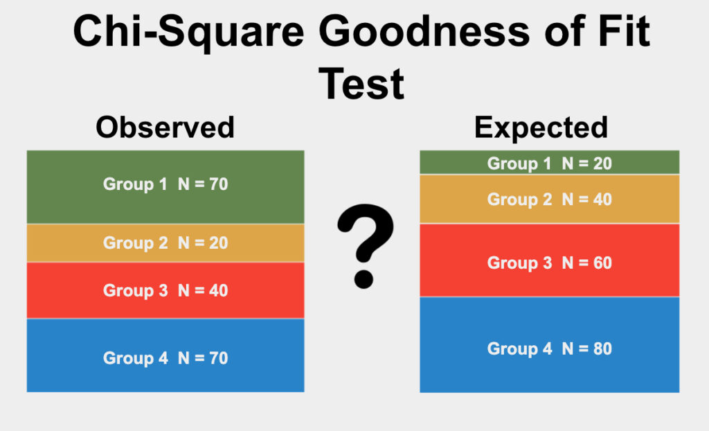 The Chi-Square Goodness Of Fit Test is a test used to determine if the proportions of categories in a qualitative variable differ from expected proportions.