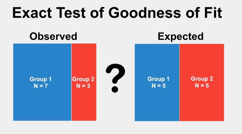 The Exact Test of Goodness of Fit is used to determine if the proportions of categories in a single qualitative variable differ from an expected proportion.