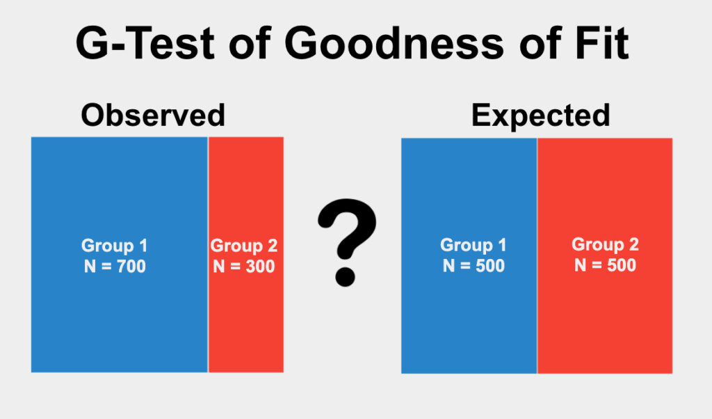 The G-Test of Goodness of Fit is used to determine if the proportions of categories in a single qualitative variable differ from an expected proportion.