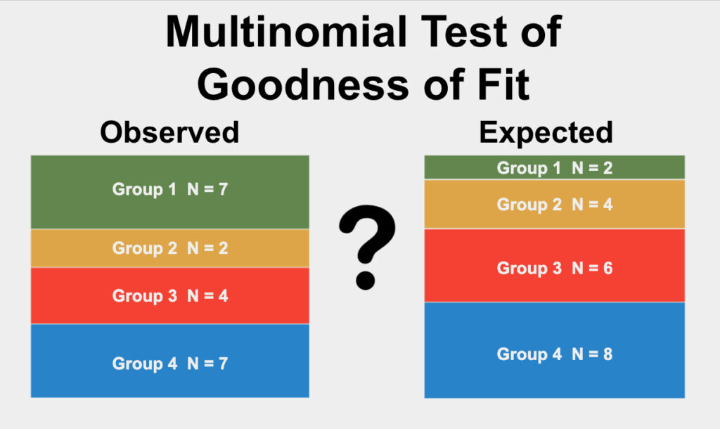 The multinomial exact test is a test used to determine if the proportions of categories in a single qualitative variable differ from an expected proportion.