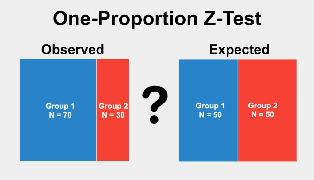 The One-Proportion Z-Test is used to determine if the proportions of categories in a single qualitative variable differ from an expected proportion.