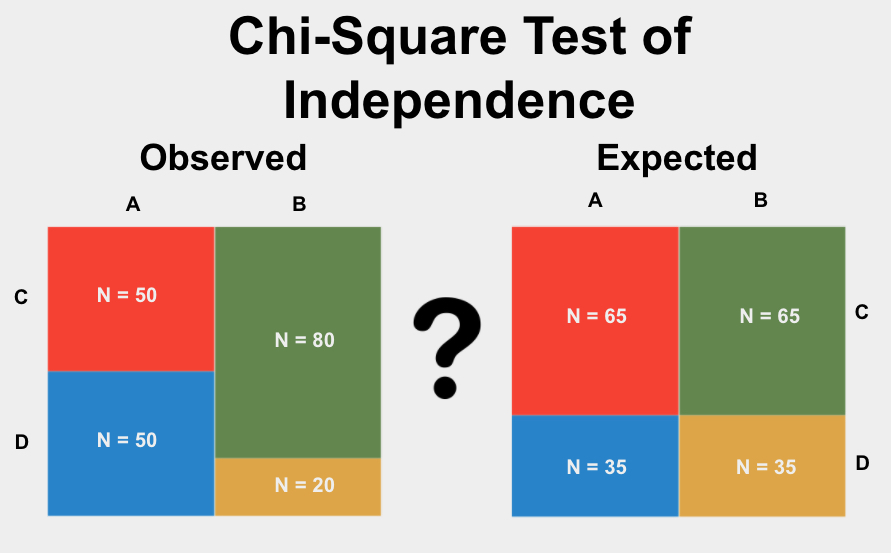 The Chi-Square Test of Independence is a test used to determine if the proportions of categories in two group variables differ from each other.