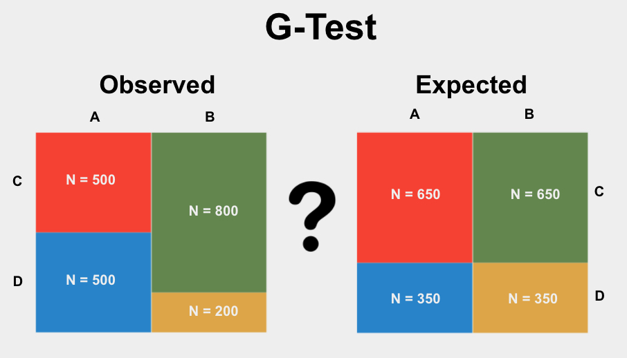 The G-Test is a test used to determine if the proportions of categories in two group variables significantly differ from each other.