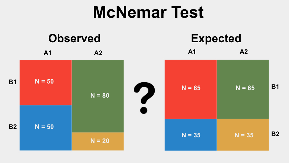 The McNemar Test is a statistical test used to determine if the proportions of categories in two related groups significantly differ from each other.