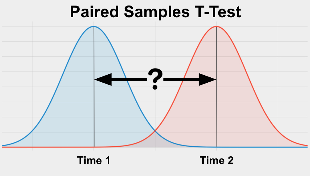 The paired samples t-test is a statistical test used to determine if two observations from the same group are significantly different from each other.