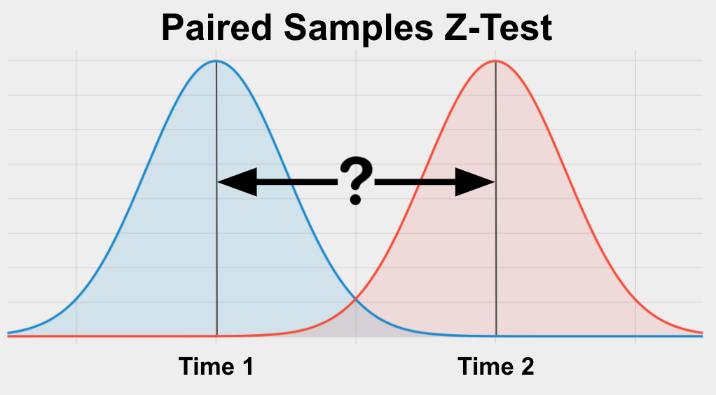 The Paired Samples Z-Test is a test used to determine if 2 paired groups are different from each other on a variable of interest.