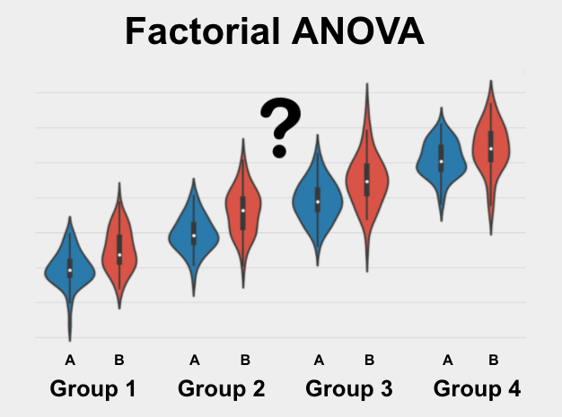 The Factorial ANOVA is a test used to determine if two or more sets of groups are significantly different from each other on your variable of interest.