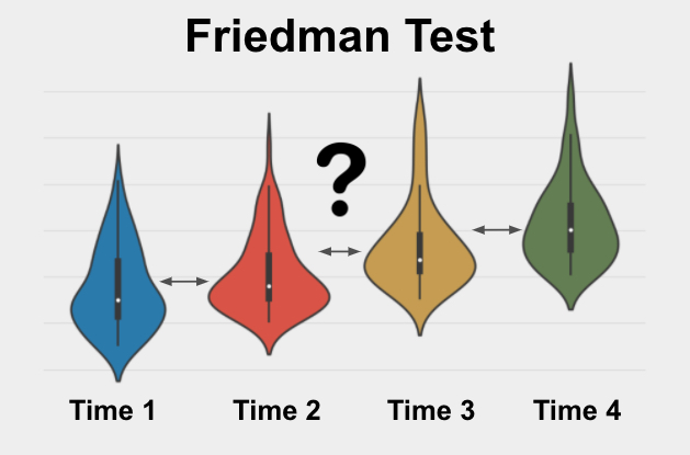 The Friedman Test is a test used to determine if 3 or more measurements from the same group are different from each other on a skewed variable of interest.