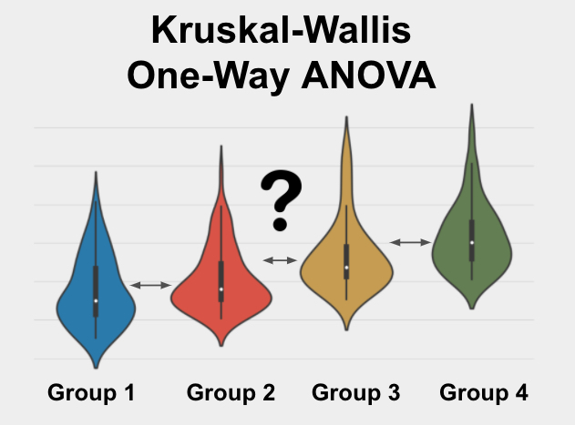 The Kruskal-Wallis One-Way ANOVA is a test used to determine if 3+ groups are different from each other on a skewed variable of interest.