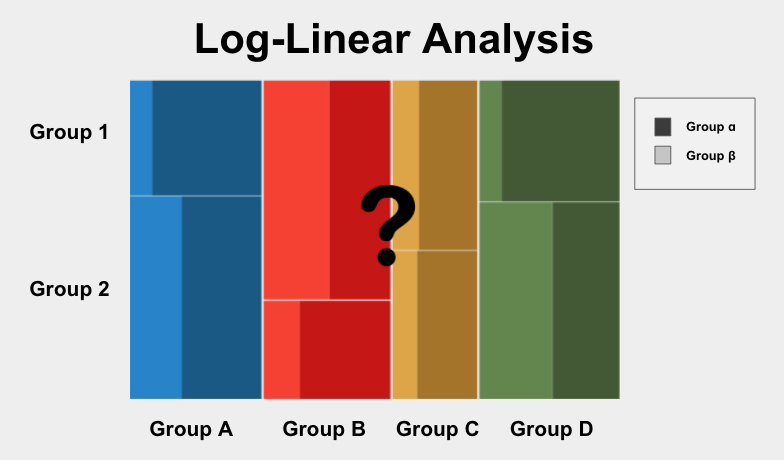 Log-Linear Analysis is a test used to determine if the proportions of categories in two+ group variables significantly differ from each other.