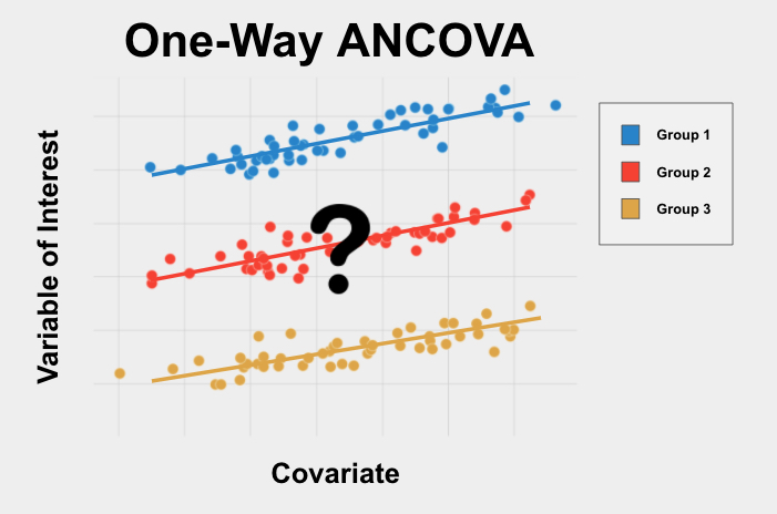 The One-Way ANCOVA is a test used to determine if 3+ groups are different from each other on your variable of interest in the presence of a covariate.