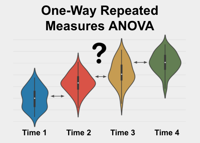 One-Way Repeated Measures ANOVA is a test used to determine if 3+ related groups are significantly different from each other on a variable of interest.