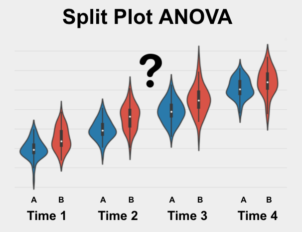 The Split Plot ANOVA is a statistical test used to determine if 2 or more repeated measures from 2 or more groups are significantly different from each other on your variable of interest.