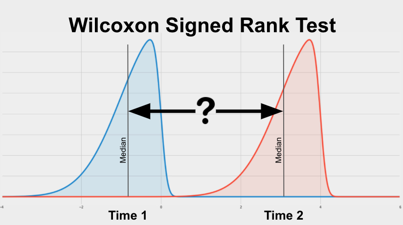 The Wilcoxon Signed-Rank Test is a test used to determine if 2 continuous measurements from a single group are significantly different from each other.